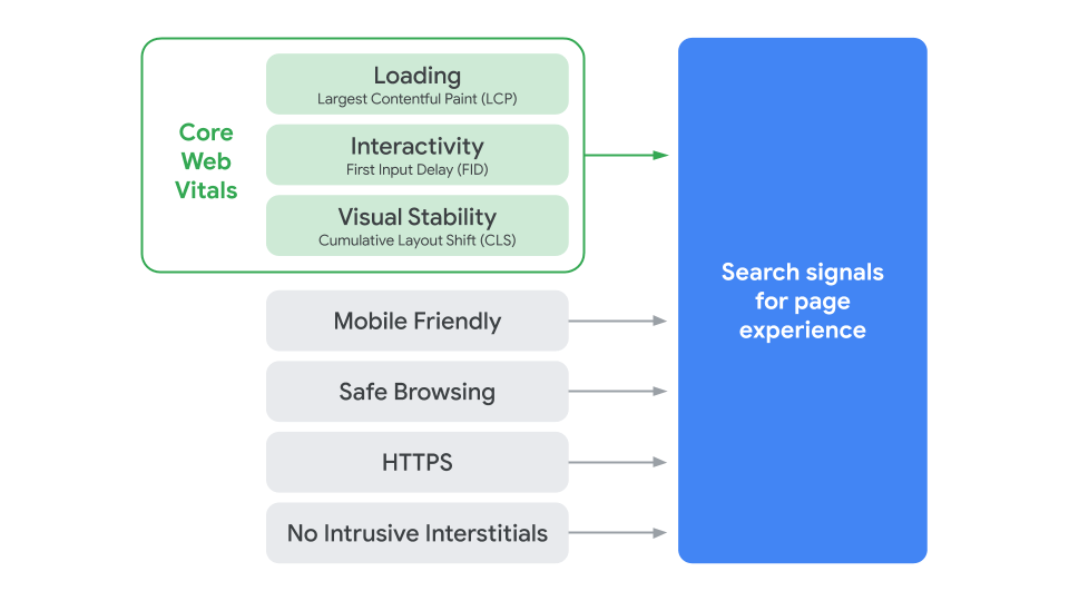 Google Page Experience algoritme update komt in 2021