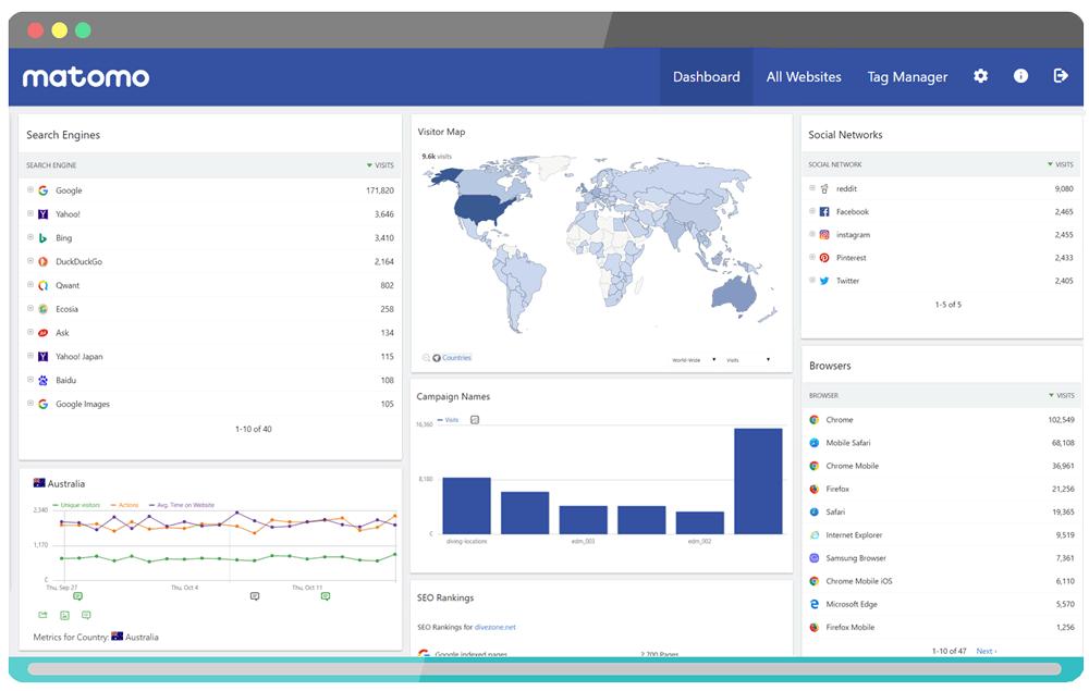 Met deze tools meet je wat jouw website bezoekers doen